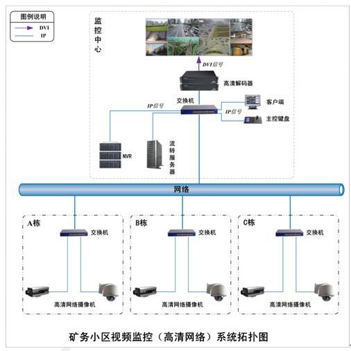 数字网络视频信号显示,采用8路网络视频解码器将视频信号显示在电视
